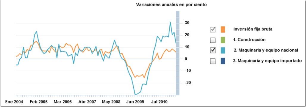 Inversión fija bruta en pesos constantes de 2003 (Desestacionalizada)